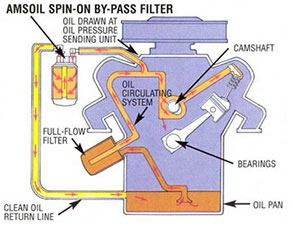 how does a bypass oil filter work